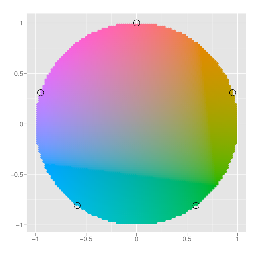 A colour wheel illustrating the choice of five equally spaced colours. This is the default scale for discrete variables.