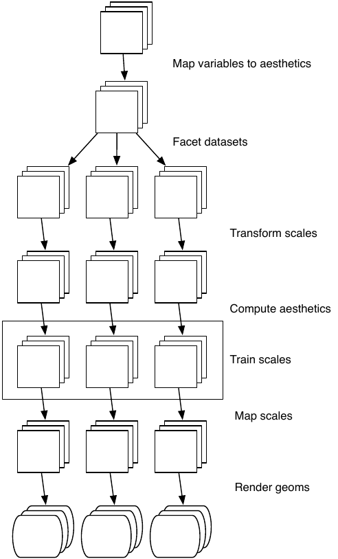 Schematic description of the plot generation process. Each square represents a layer, and this schematic represents a plot with three layers and three panels. All steps work by transforming individual data frames except for training scales, which doesn't affect the data frame and operates across all datasets simultaneously.