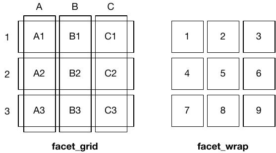 14 Facetting   ggplot2: Elegant Graphics for Data Analysis