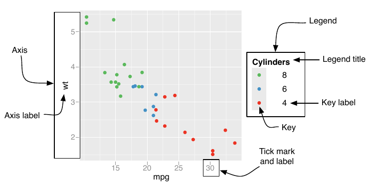 12 Scales, axes and legends   ggplot2: Elegant Graphics for