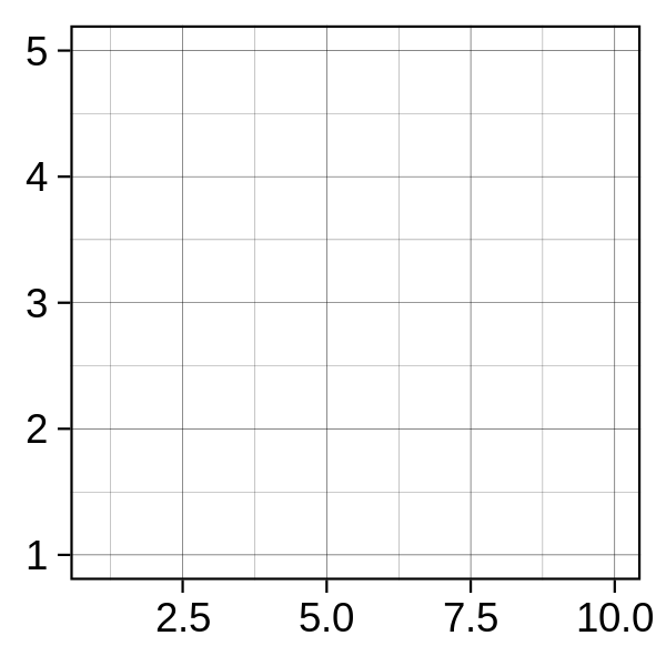 Examples of axes and grid lines for three coordinate systems: Cartesian, semi-log and polar. The polar coordinate system illustrates the difficulties associated with non-Cartesian coordinates: it is hard to draw the axes well.