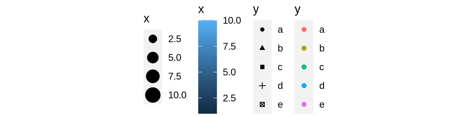 Examples of legends from four different scales. From left to right: continuous variable mapped to size, and to colour, discrete variable mapped to shape, and to colour. The ordering of scales seems upside-down, but this matches the labelling of the $y$-axis: small values occur at the bottom.