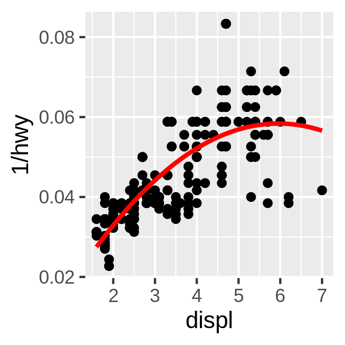 16 Programming with ggplot2 | ggplot2: Elegant Graphics for